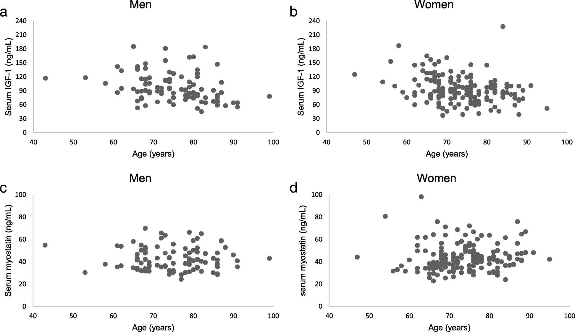 Association of serum bone- and muscle-derived factors with age, sex