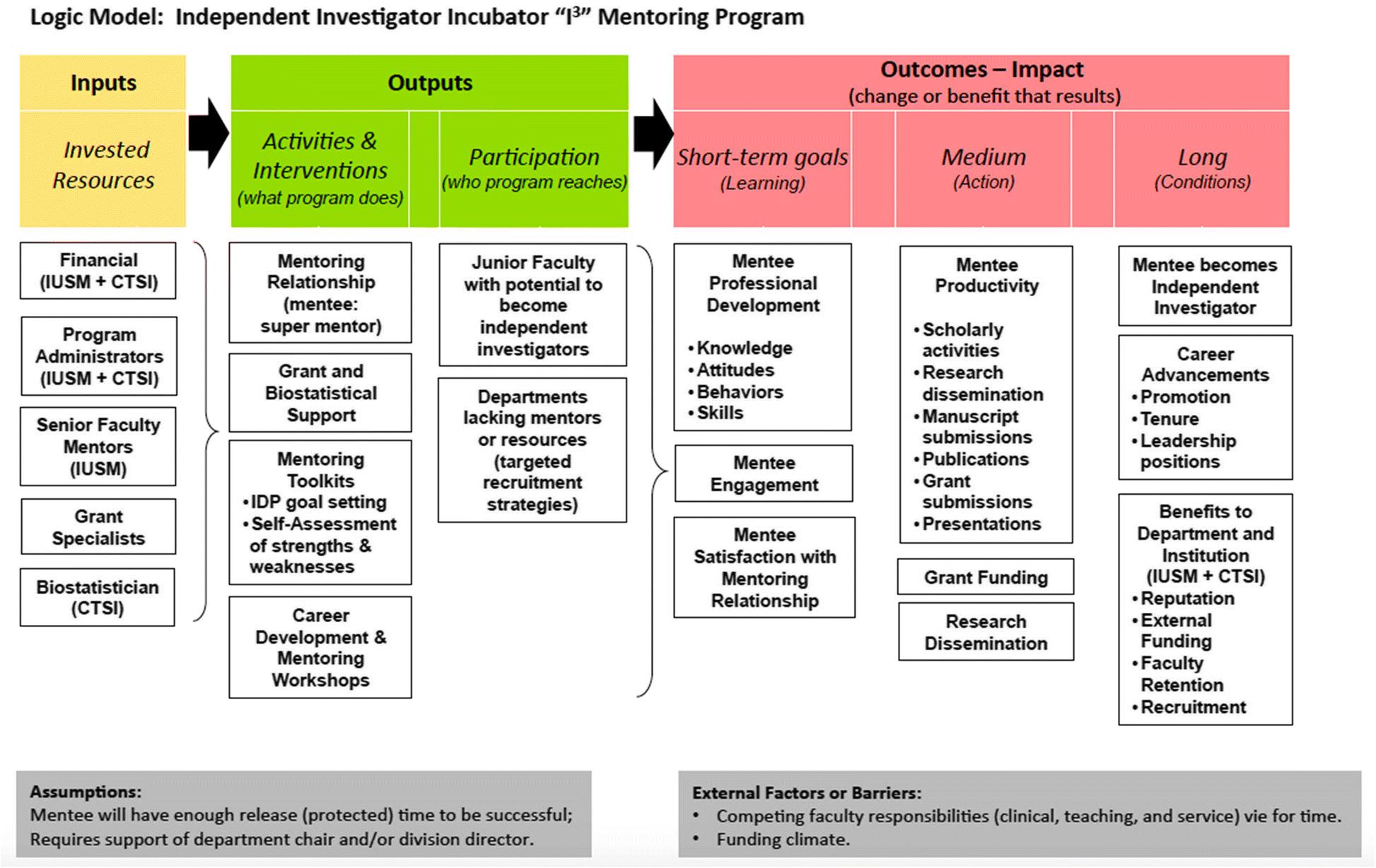 Independent Investigator Incubator I3 A Comprehensive Mentorship