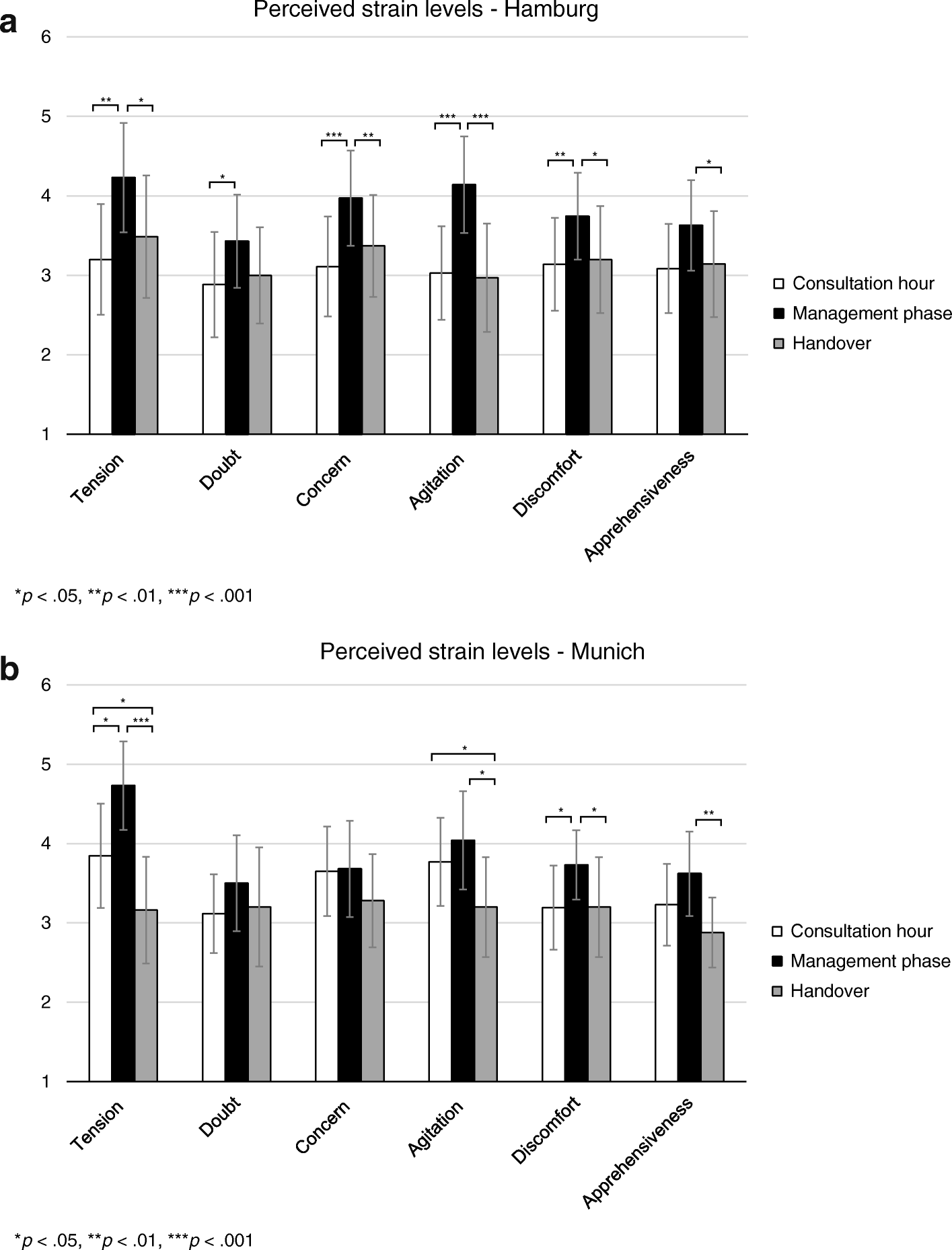 Perceived strain of undergraduate medical students during a