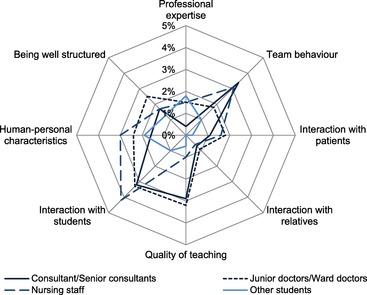 How do German medical students perceive role models during clinical