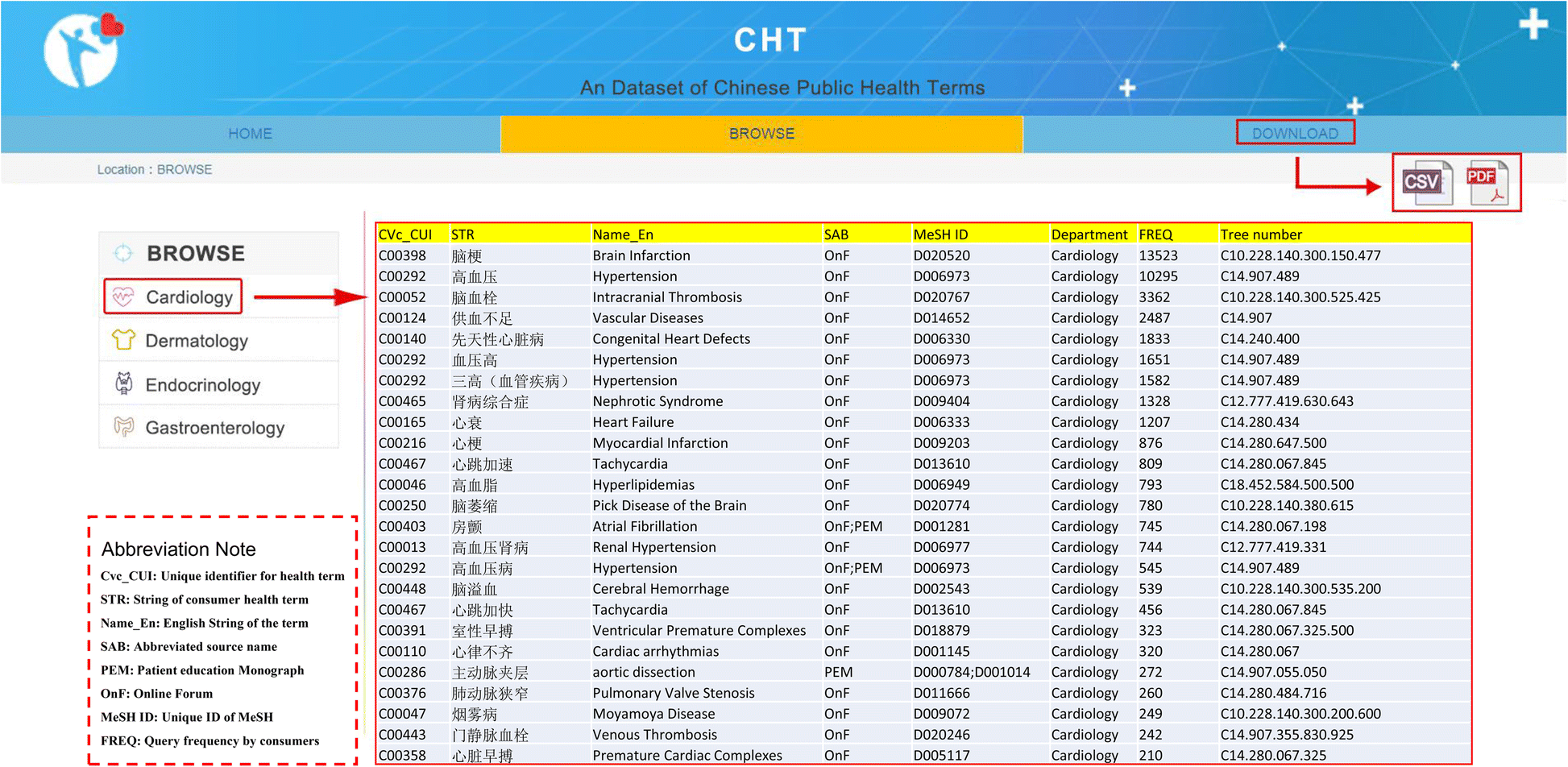 mining and standardizing chinese consumer health terms bmc medical0695 Artigo 745 A #15