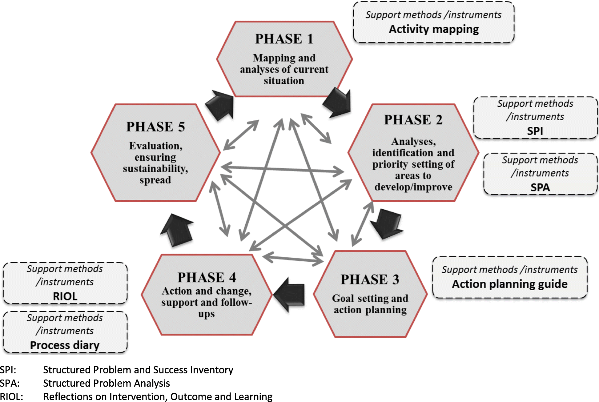 Exploring the potential of a multi-level approach to improve ...