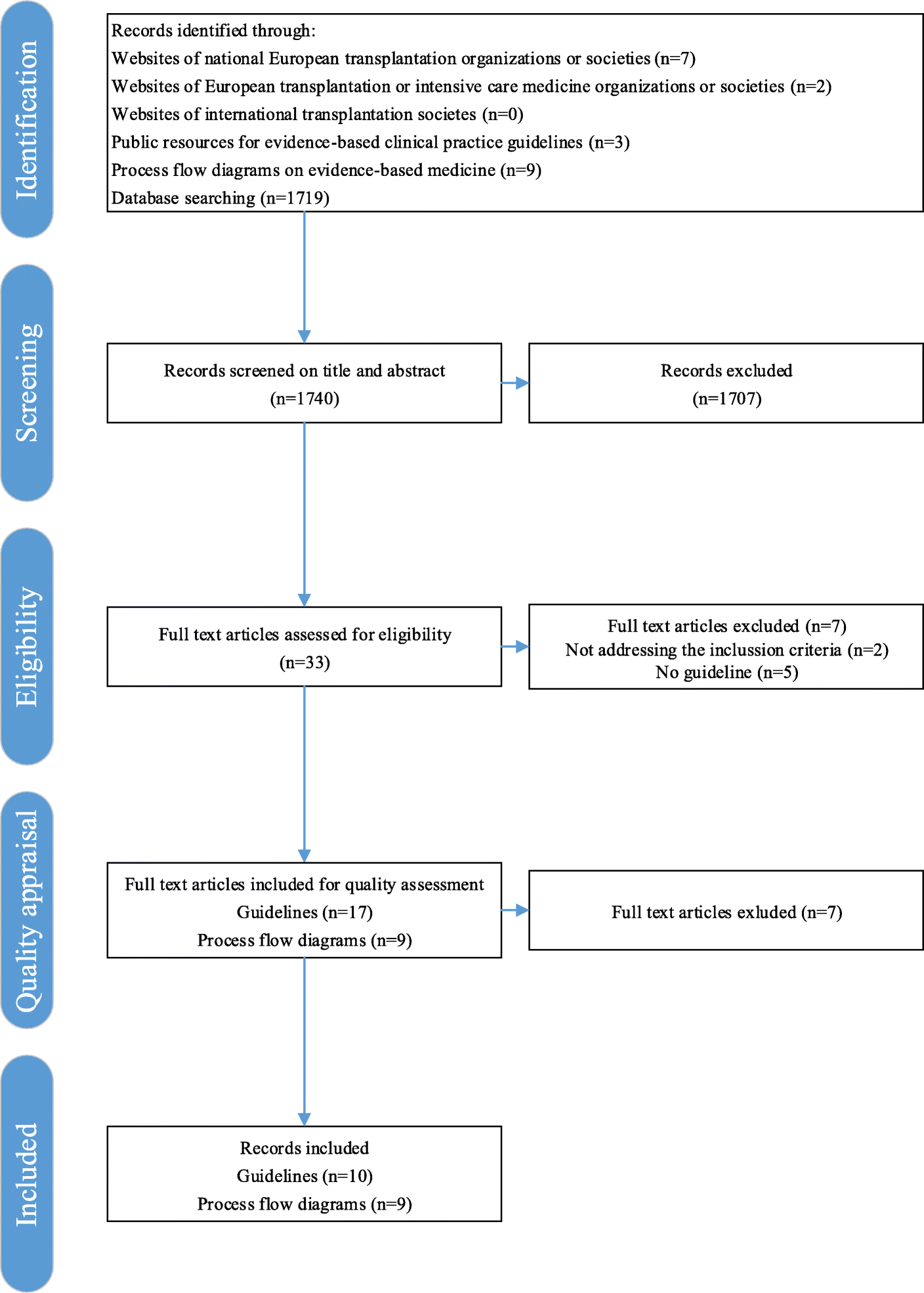 Development Of Key Interventions And Quality Indicators For The Process Flow Diagram Images Fig 1 Selection Guidelines Diagrams