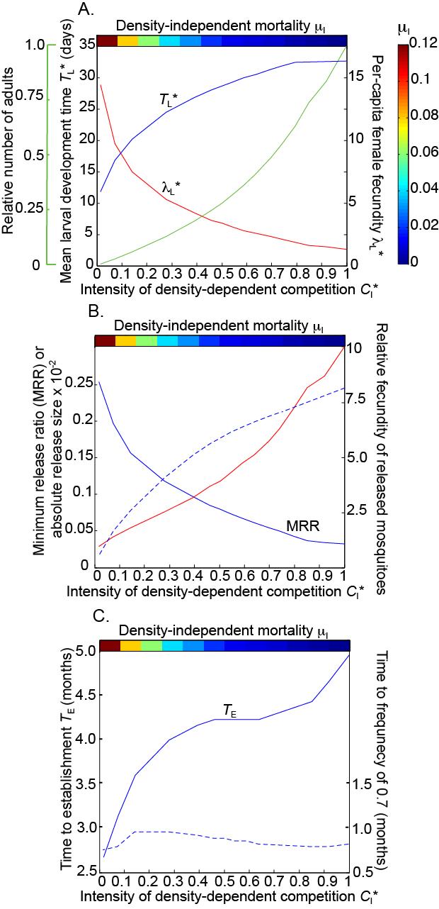 Predicting Wolbachia Invasion Dynamics In Aedes Aegypti Populations