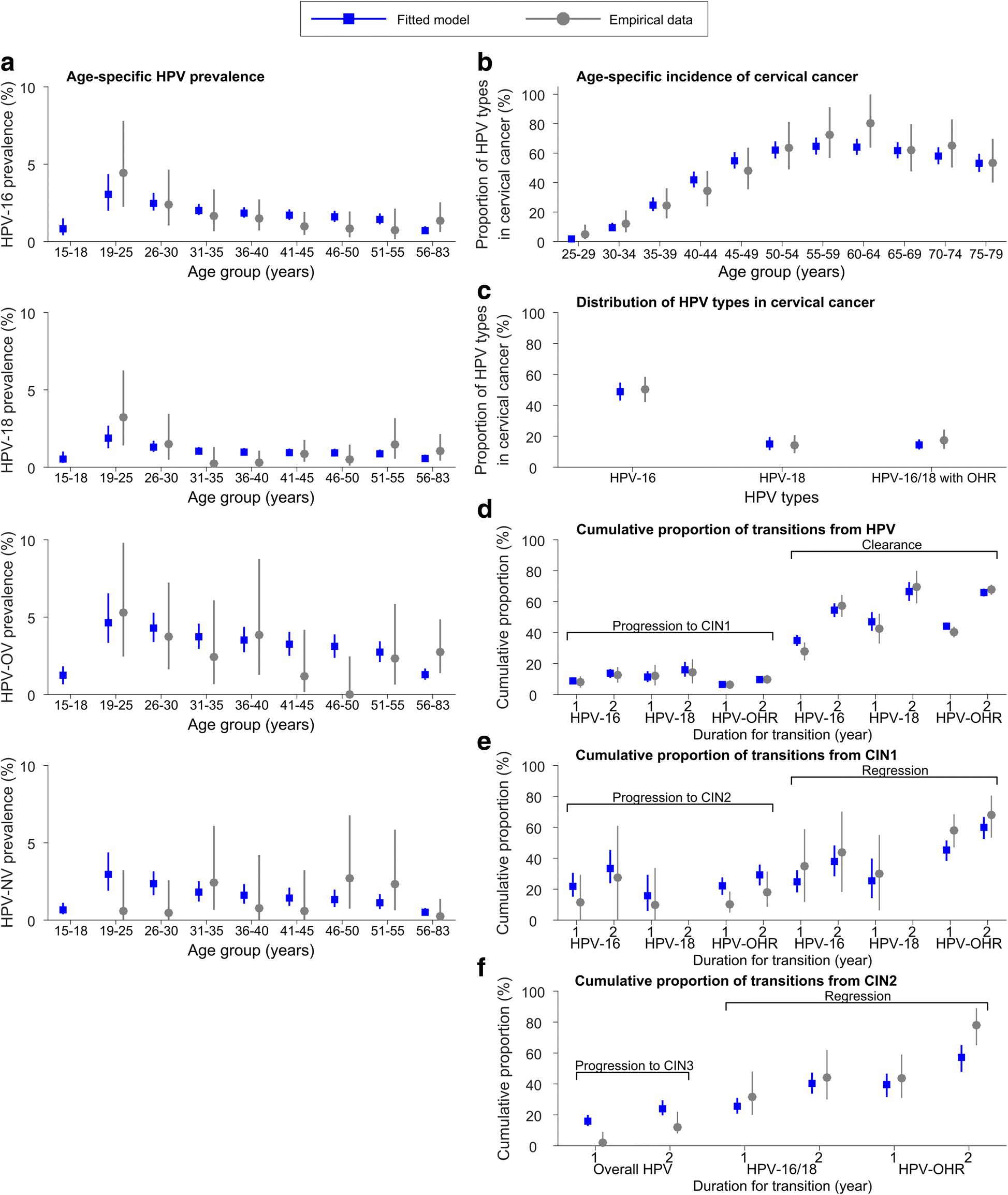 human papillomavirus vaccine nonavalent ciuperci mici