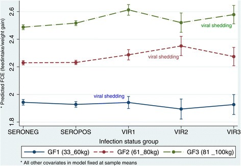 effect of virus on performance of Abstract: objective: to investigate the impact of hepatitis c virus (hcv) infection  on in vitro  infection on reproductive performance and.