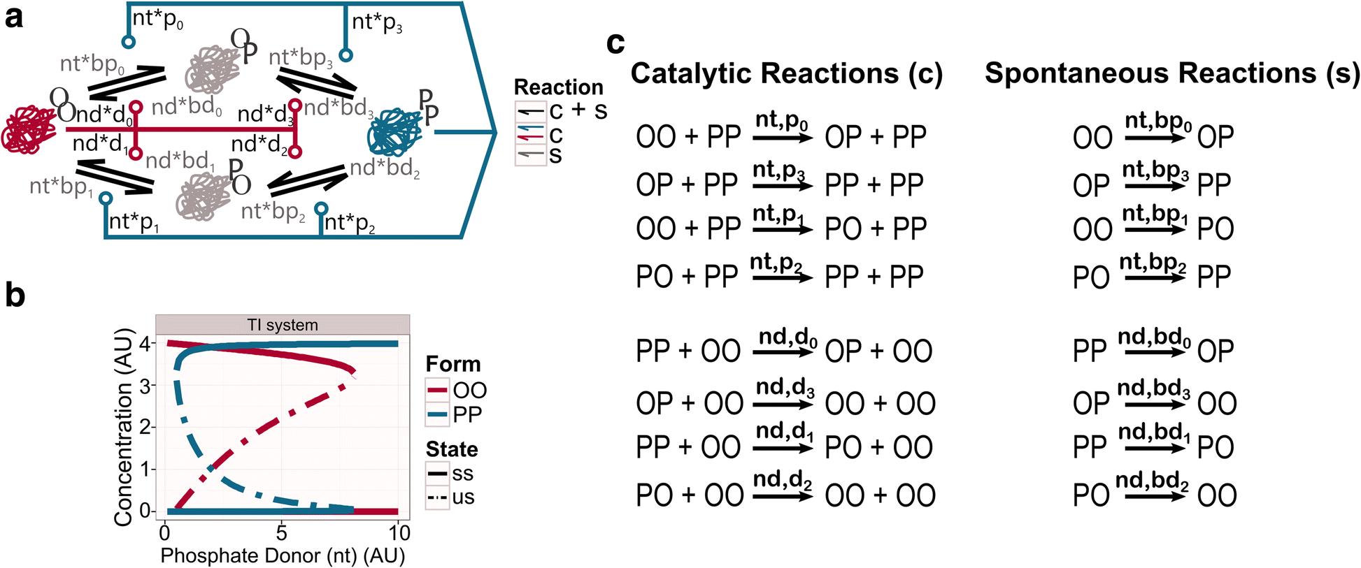 Single Molecules Can Operate As Primitive Biological Sensors The Circuit Does This With A Simple Oscillator Oscillator39s Main Fig 2
