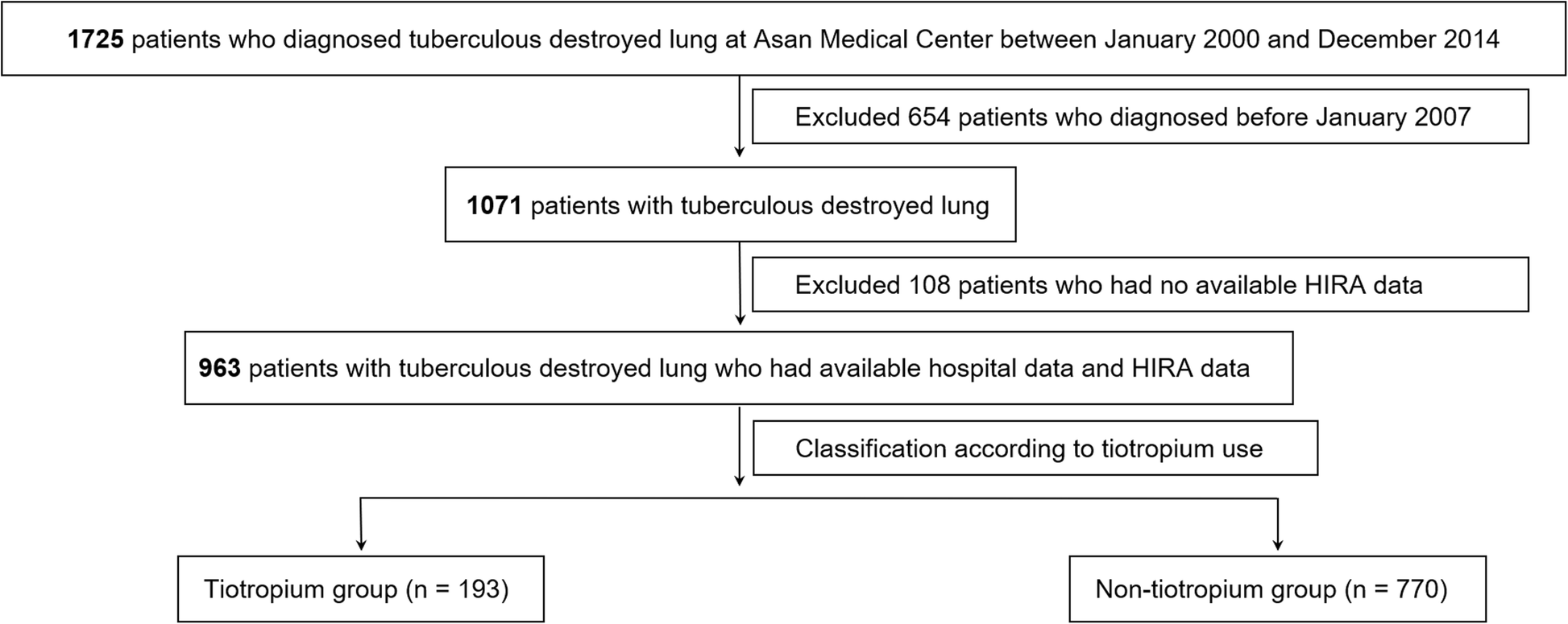 Asan Statement On Media Claims Linking >> Effect Of Tiotropium Inhaler Use On Mortality In Patients With
