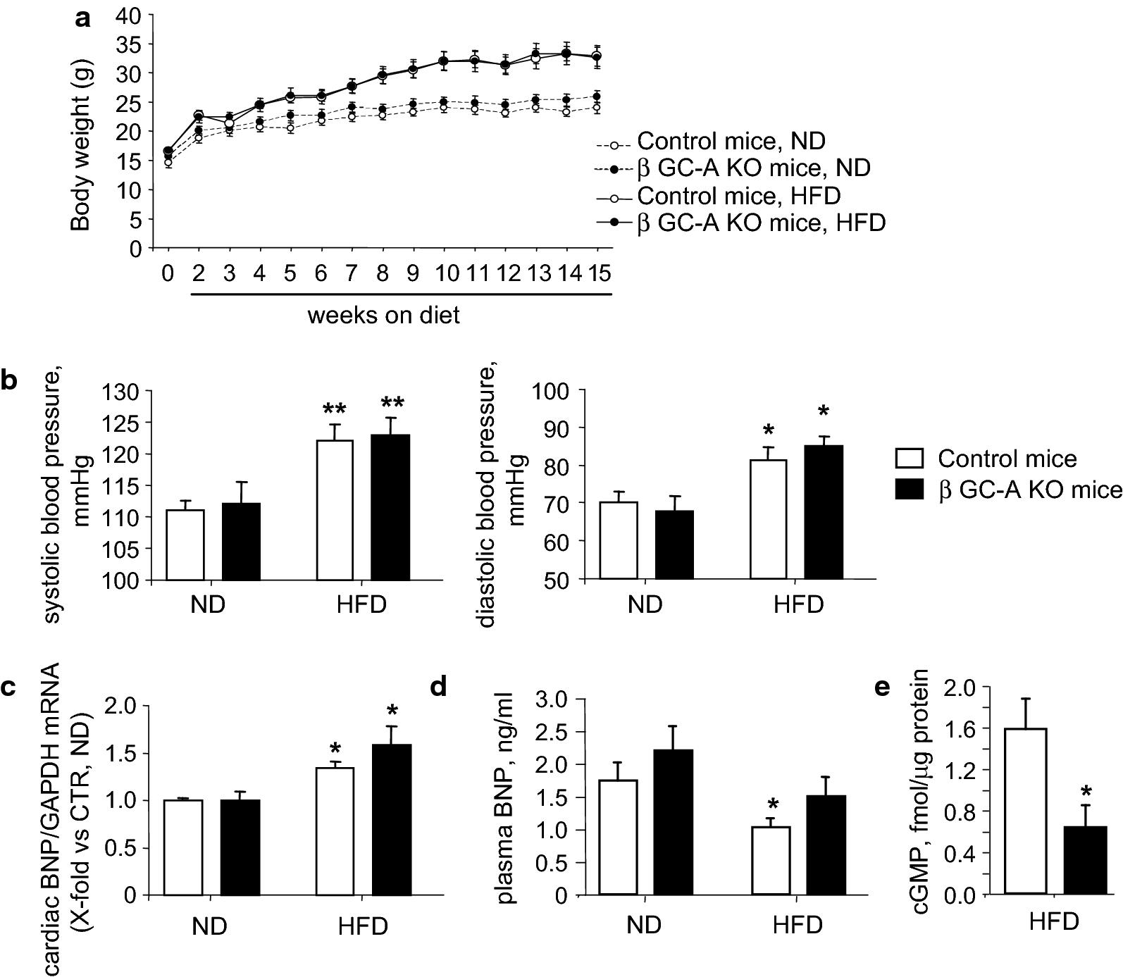 β cell specific deletion of guanylyl cyclase a the receptor for