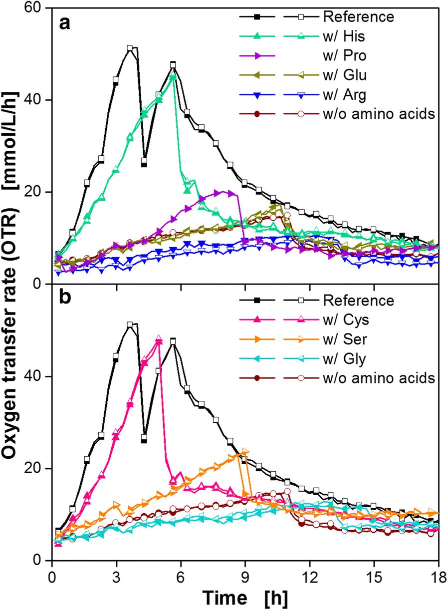 elucidation of auxotrophic deficiencies of bacillus pumilus dsm