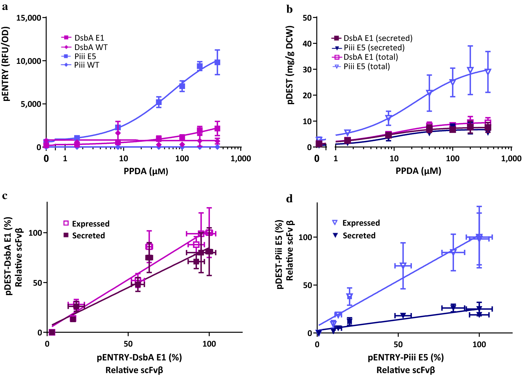 Tuning re binant protein expression to match secretion capacity