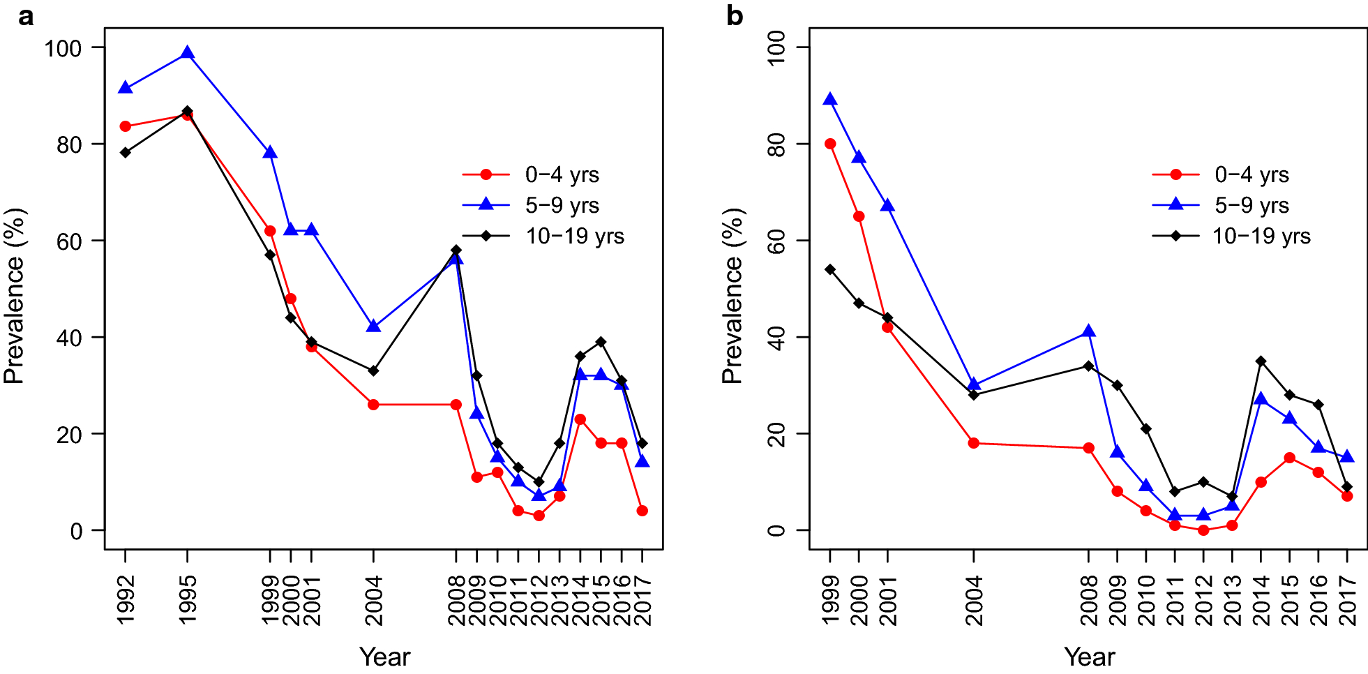 Trends Of Plasmodium Falciparum Prevalence In Two Communities Electric Circuits And Fields Nuffield Foundation Fig 2