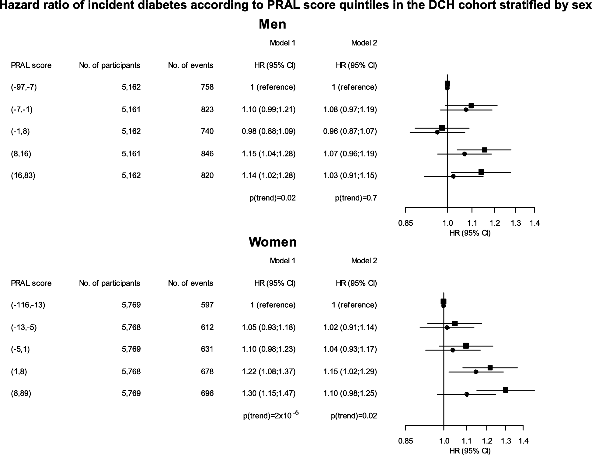 Image result for Population-based studies of relationships between dietary acidity load, insulin resistance and incident diabetes in Danes