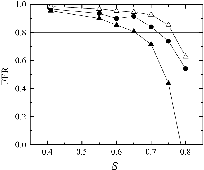 Numerical Analysis Of The Pressure Drop Across Highly Eccentric