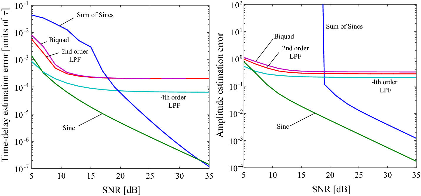Comparison Of Synthetic Aperture Architectures For Miniaturised Fig 512 A Class B Circuit Constant Voltage Push 5