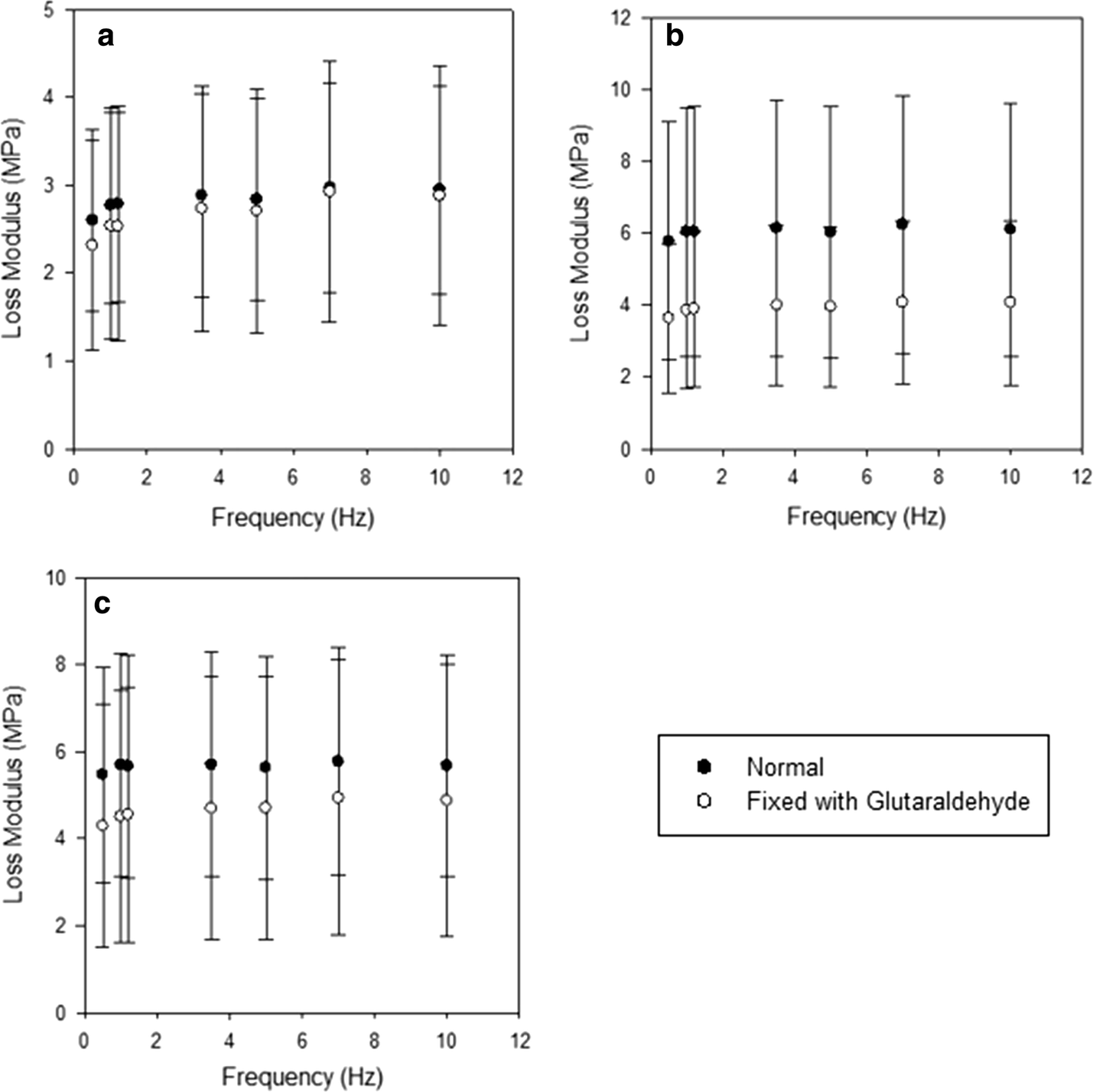 Effect Of Glutaraldehyde Based Cross Linking On The Viscoelasticity