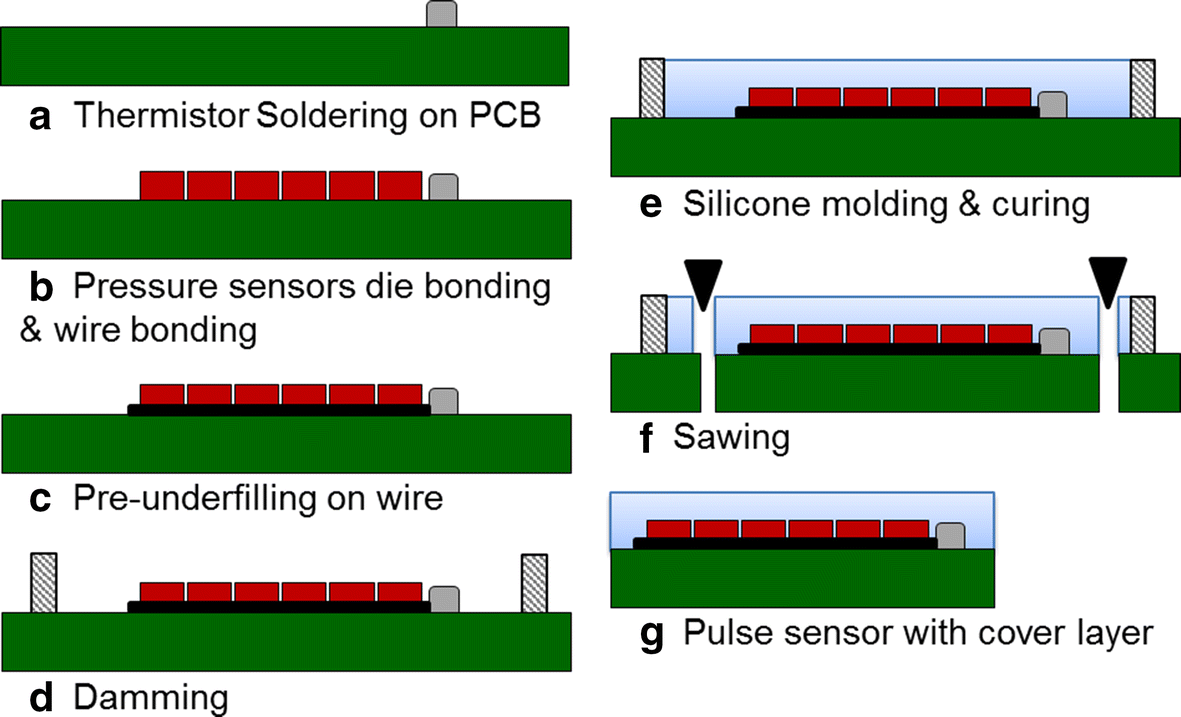 Pulse Wave Response Characteristics For Thickness And Hardness Of The Follow Photo Shows General Crossover Circuit Used In This Pcb Fig 2