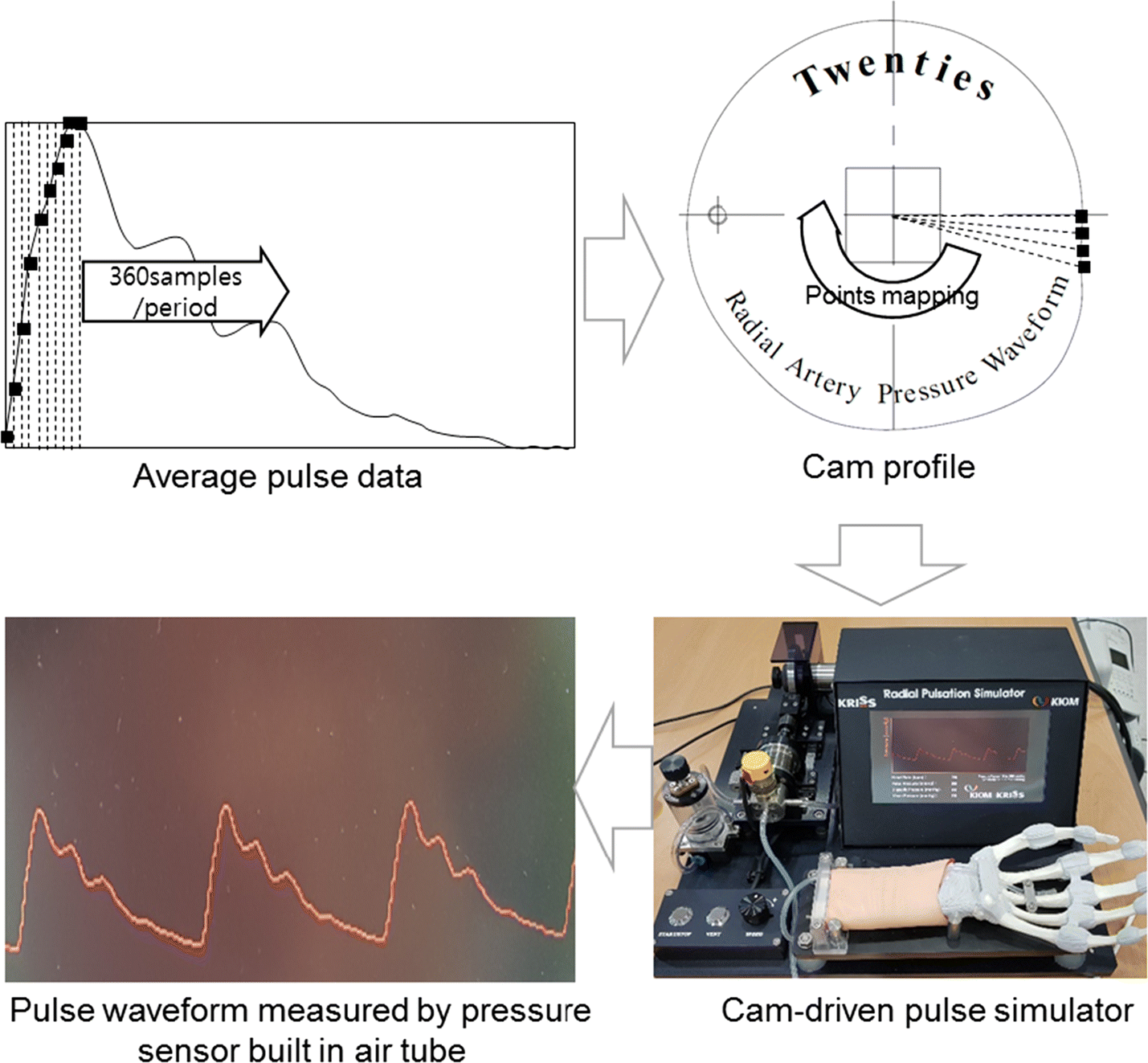 Pulse Wave Response Characteristics For Thickness And Hardness Of The Follow Photo Shows General Crossover Circuit Used In This Pcb Fig 4