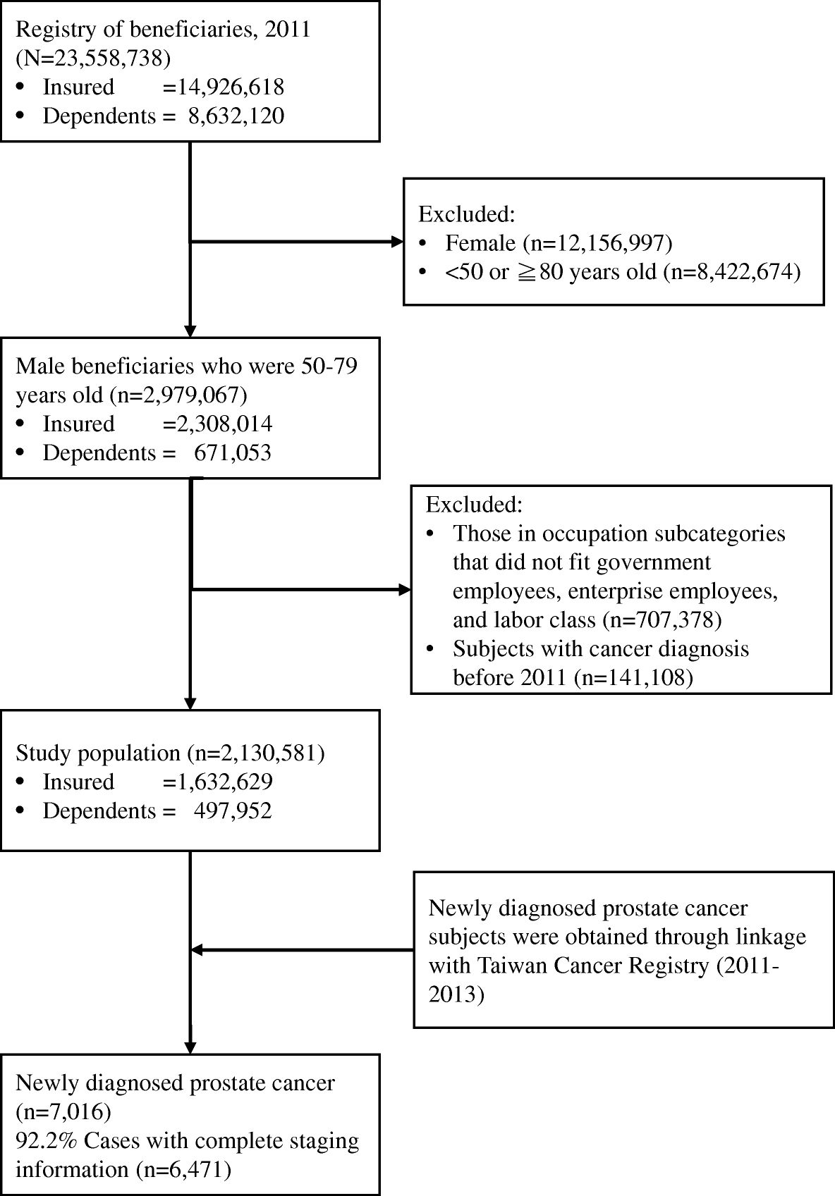 A population-based study of the influence of socioeconomic ...