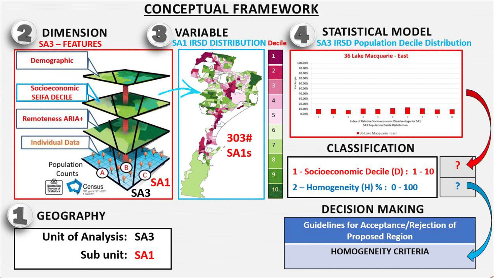 The Homogeneity and Location Index: An open-source Statistical Framework for the classification of ordinal categorical data