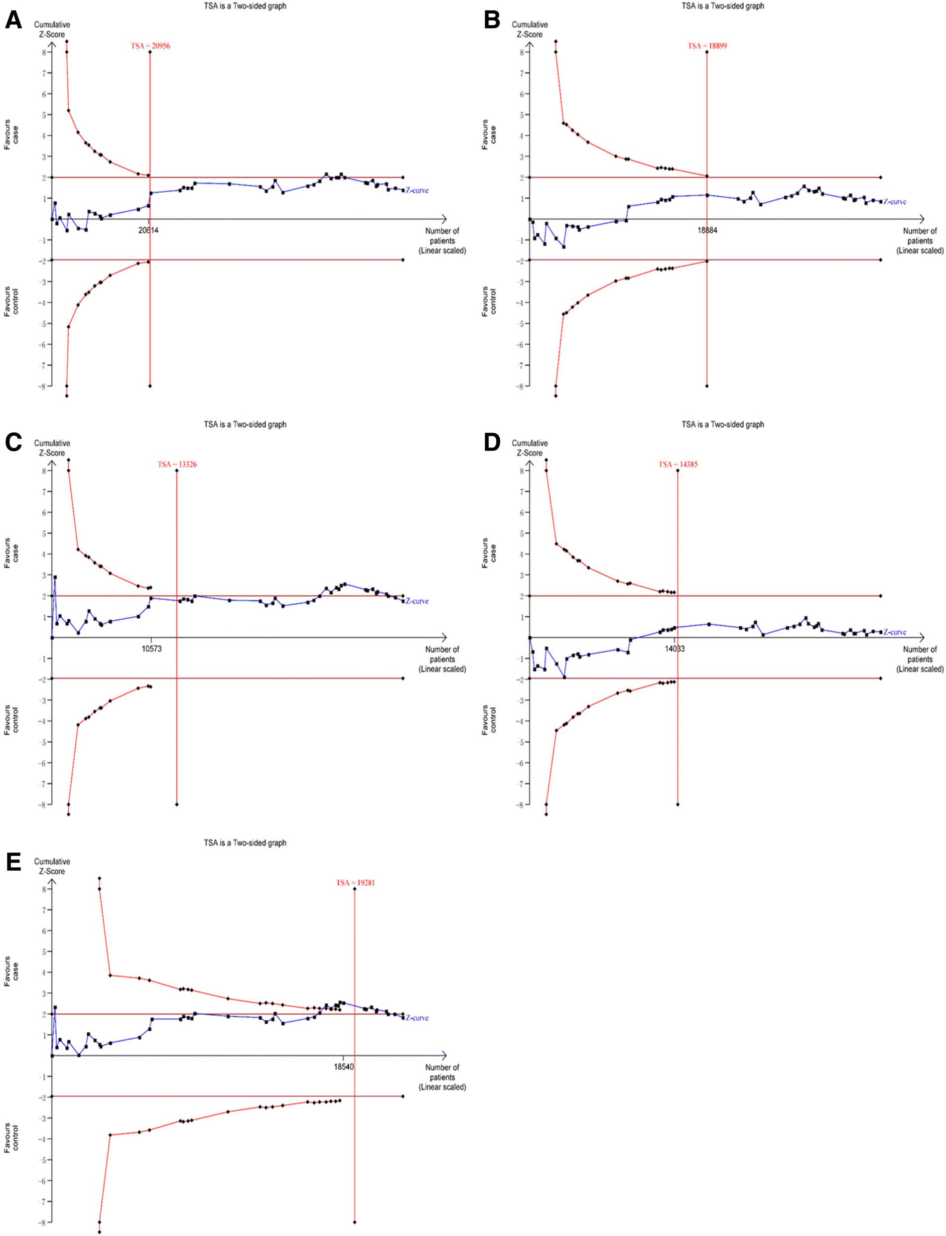 Associations Between Three Common Single Nucleotide Polymorphisms Ji Zhi Tang Jiang Fig 9