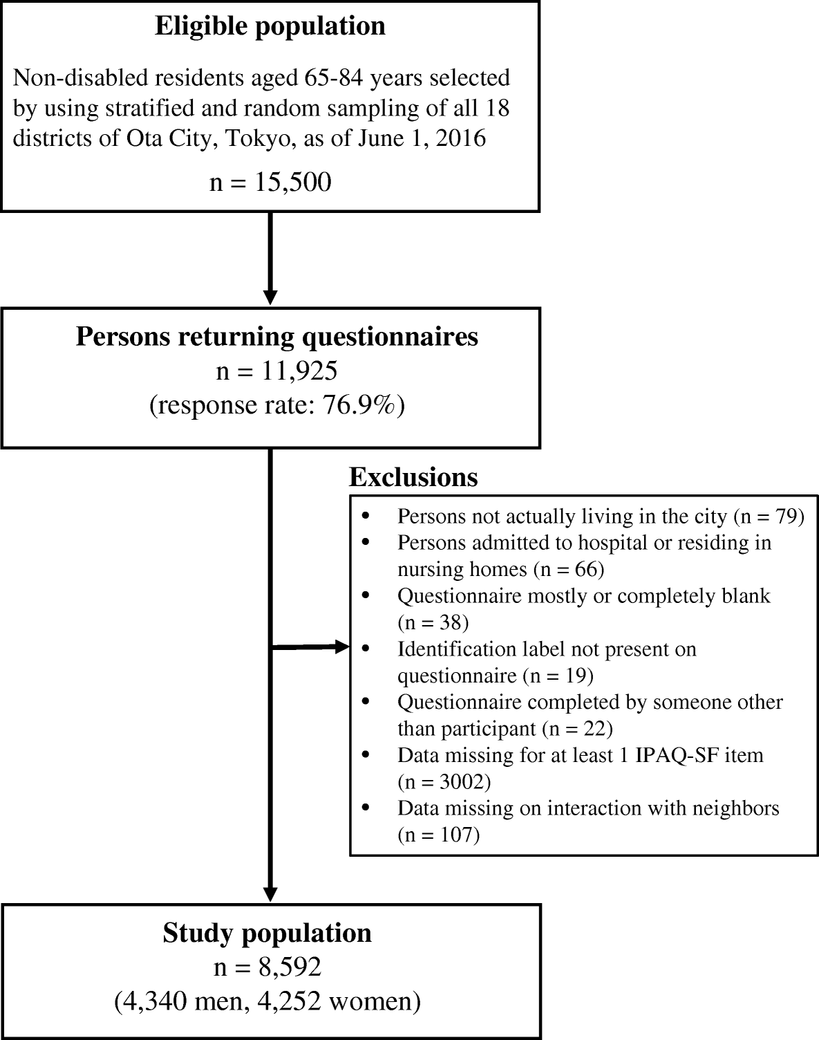 Individual- and community-level neighbor relationships and physical ...