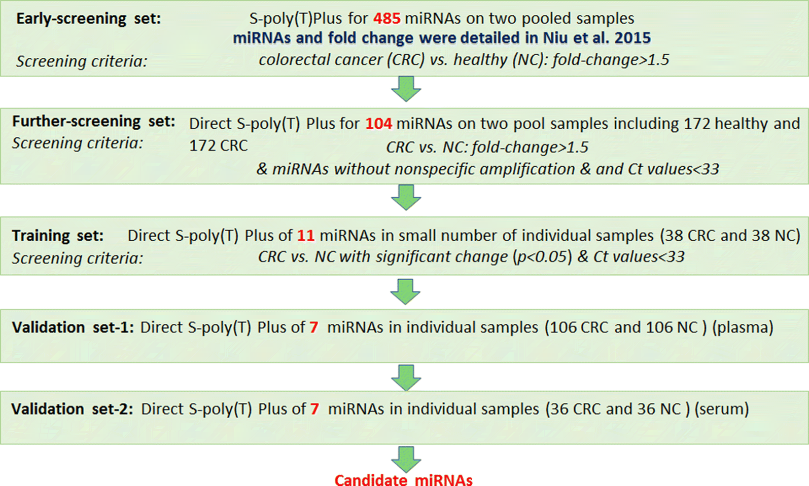 Direct S Poly T Plus Assay In Quantification Of Micrornas Without Rna Extraction And Its Implications In Colorectal Cancer Biomarker Studies Journal Of Translational Medicine Full Text