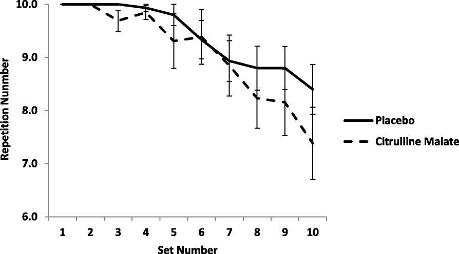 Citrulline Malate Supplementation Does Not Improve German Volume