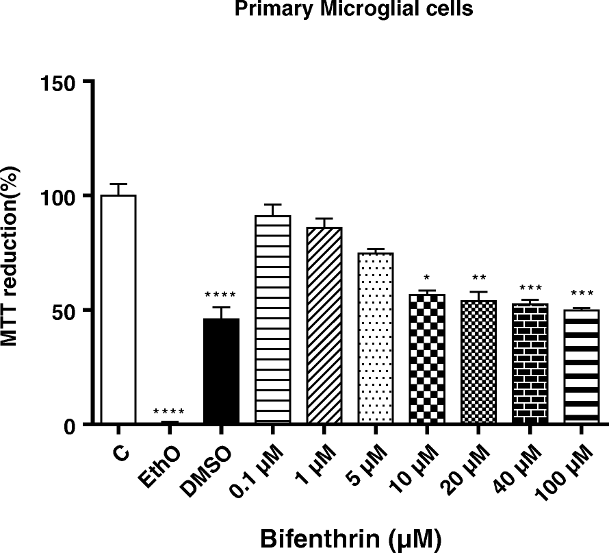 Inflammatory And Cytotoxic Effects Of Bifenthrin In Primary