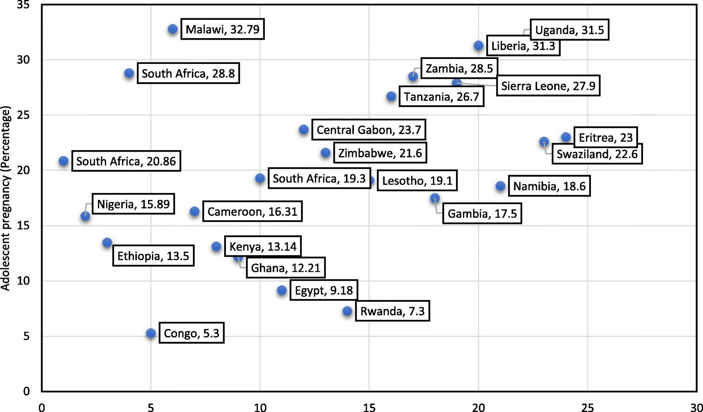Distribution of pooled prevalence of adolescent pregnancy in 24 African countries, 2003 to 2018