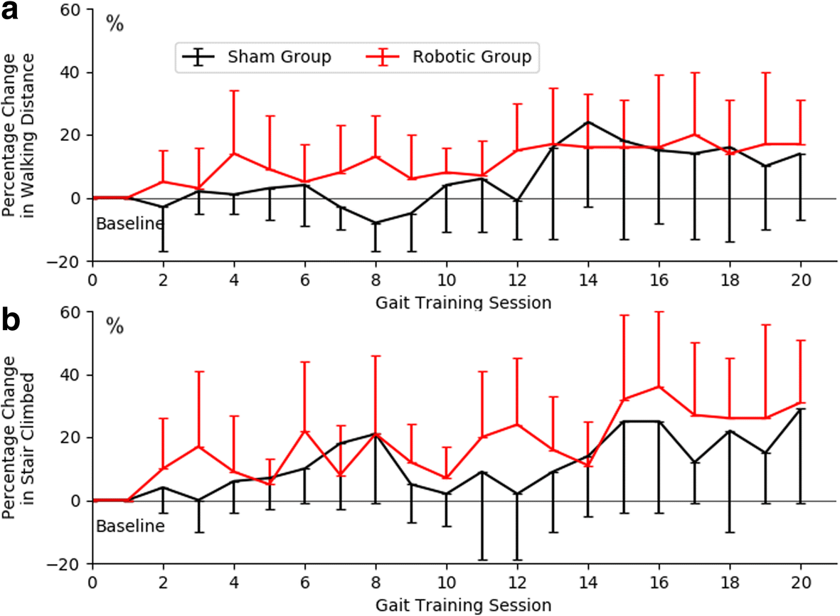 Randomized Controlled Trial Of Robot Assisted Gait Training With Control Circuit Course Length Is Customizable Based On Your Fig 3