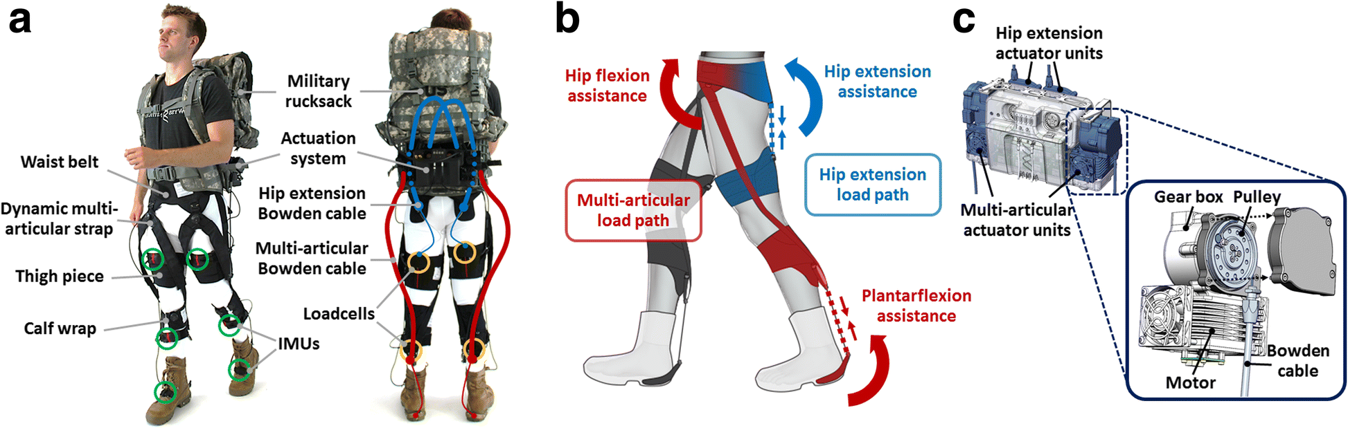 outlet store fef53 4ee13 Autonomous multi-joint soft exosuit with augmentation-power-based ...