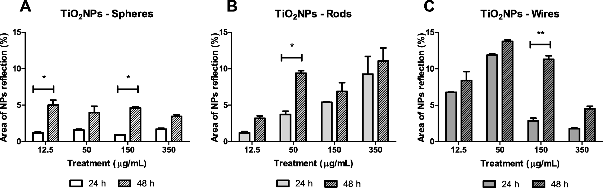 Effects Of Differently Shaped Tio2nps Nanospheres Nanorods And Pettibone Wire Diagram Fig 8