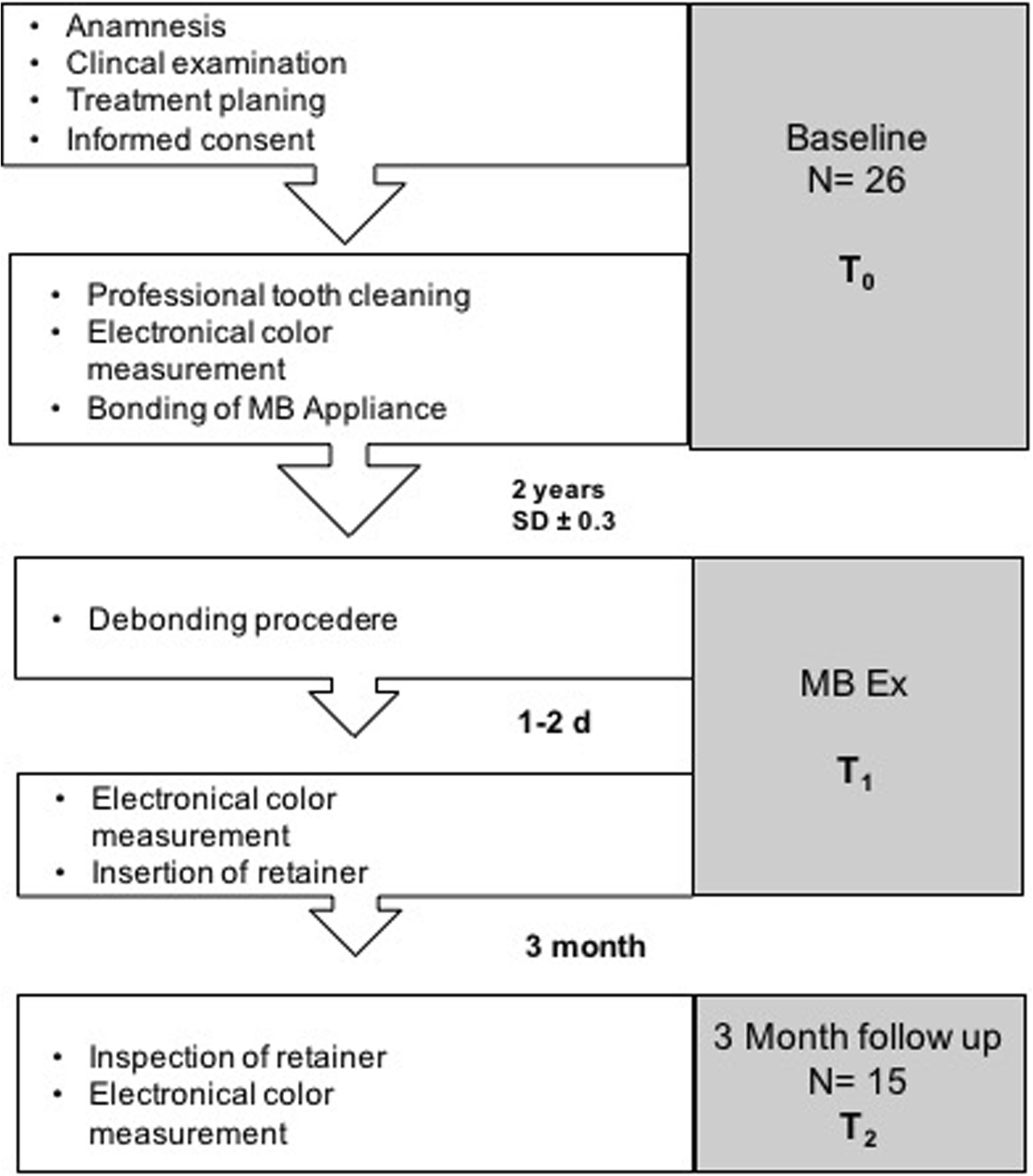 Assessing The Effect Of Multibracket Appliance Treatment On Tooth Click Here For Non Harmonized Colours Fig 1