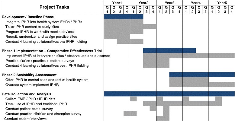 mypreventivecare implementation and dissemination of an interactive