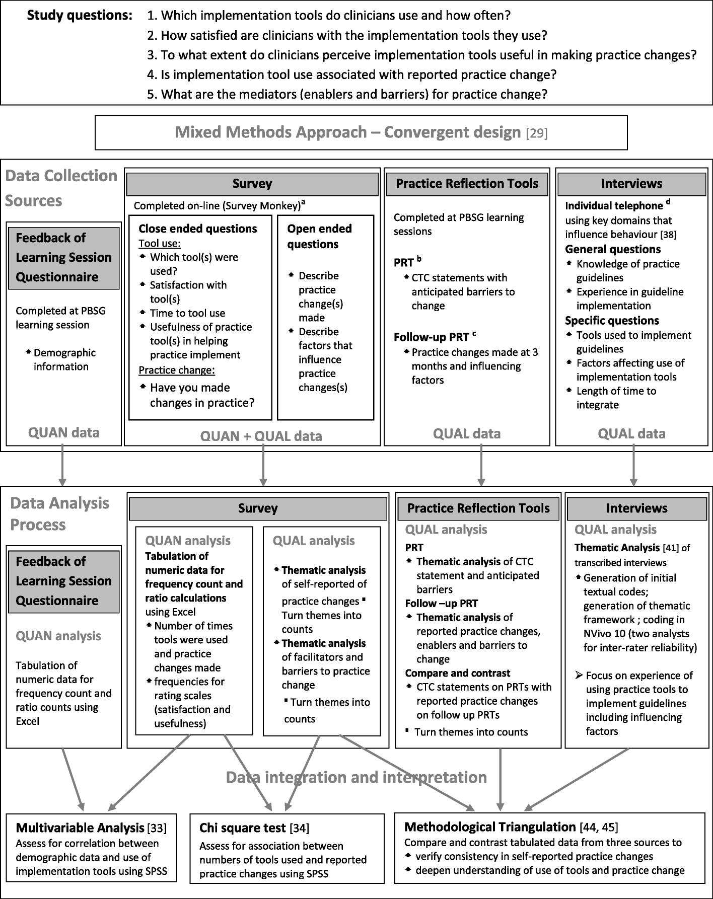 Why Theres Disagreement Over Screening >> How Do Clinicians Use Implementation Tools To Apply Breast Cancer