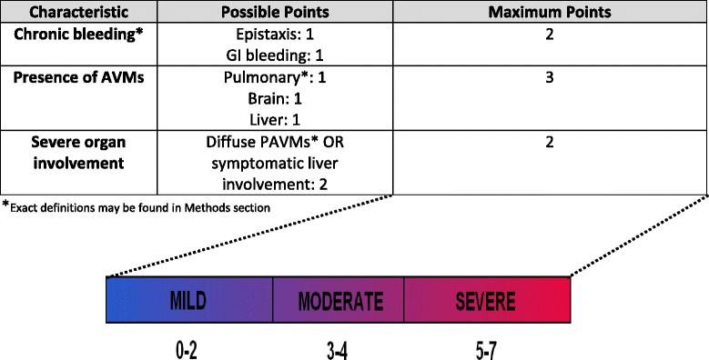 Severity score for hereditary hemorrhagic telangiectasia   Orphanet on