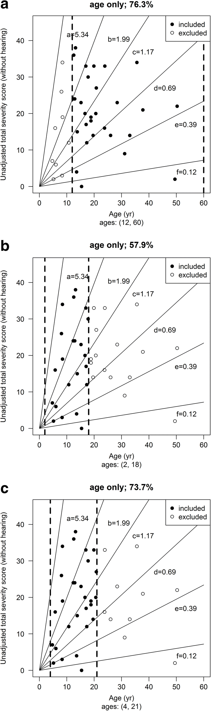 Annual Severity Increment Score As A Tool For Stratifying Patients Speaker Vertigo Vt 65 B Fig 4