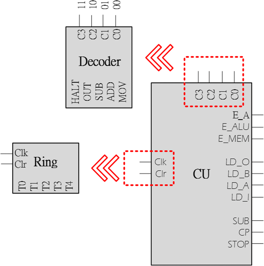 Synthesis Of Control Unit For Future Biocomputer Journal Arithmetic Logic Diagram Fig 13