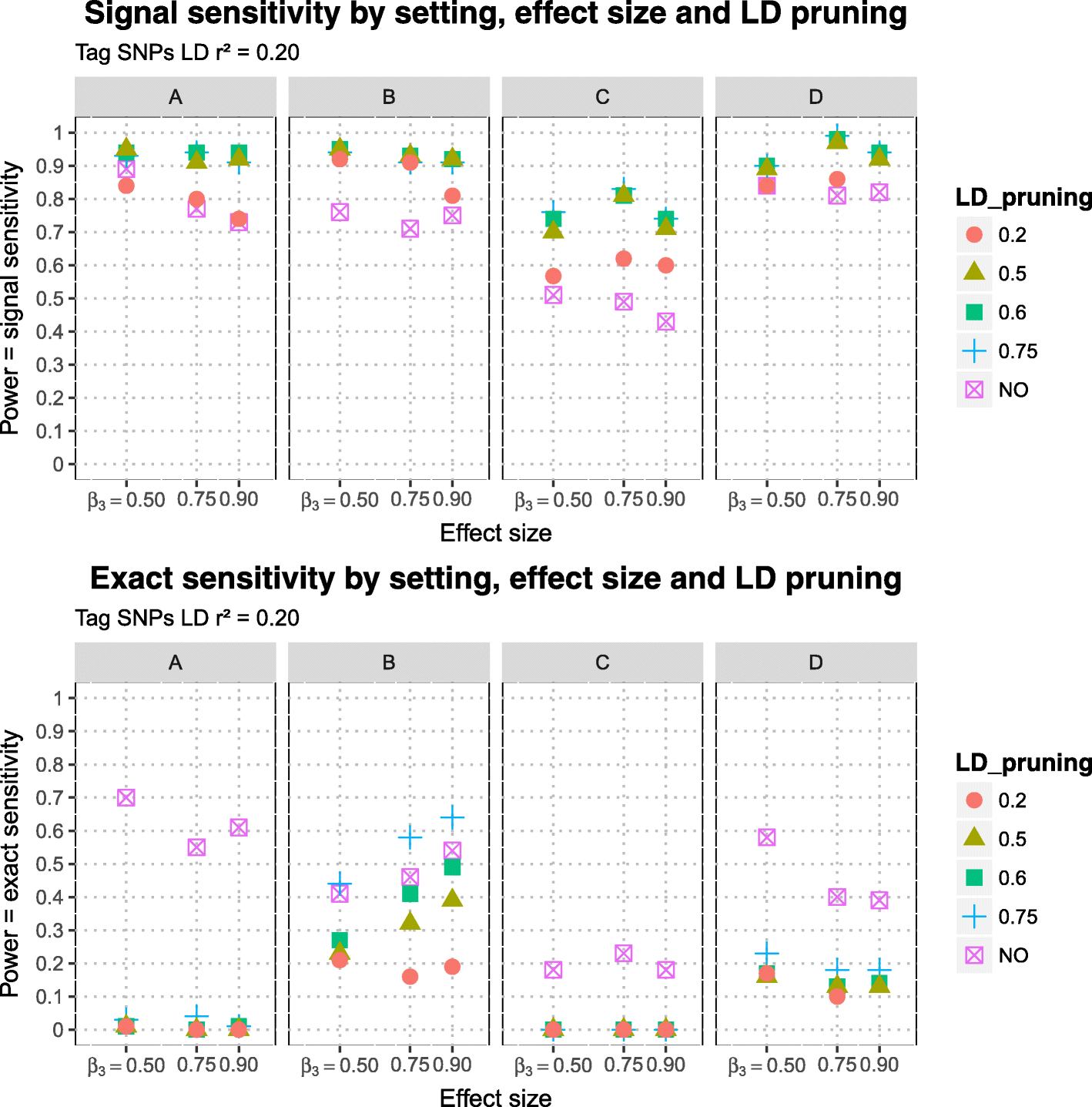 Confounding of linkage disequilibrium patterns in large scale DNA