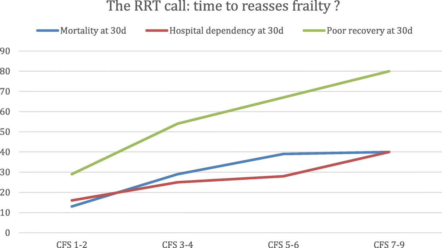 rapid response team hospital+pdf