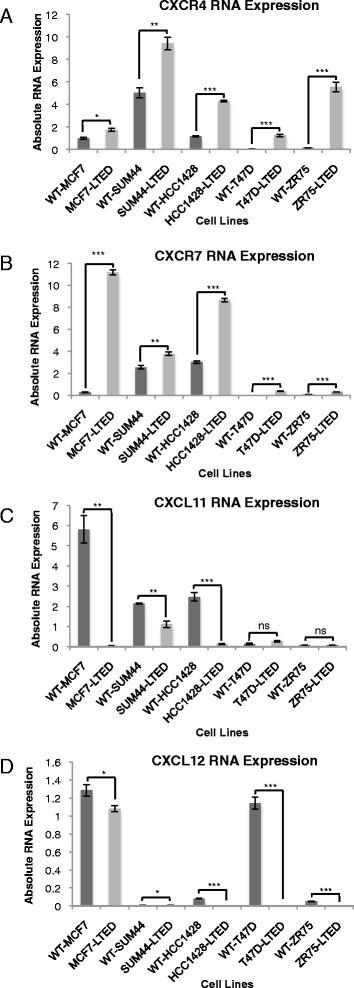Identification Of Chemokine Receptors As Potential Modulators Of