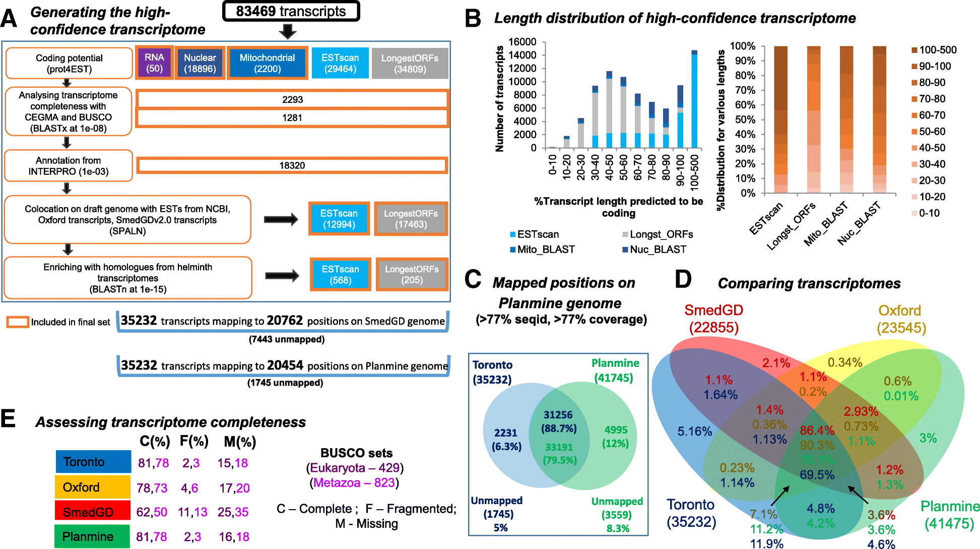 comparative transcriptomic analyses and single cell rna sequencinga definitive transcriptome for s mediterranea