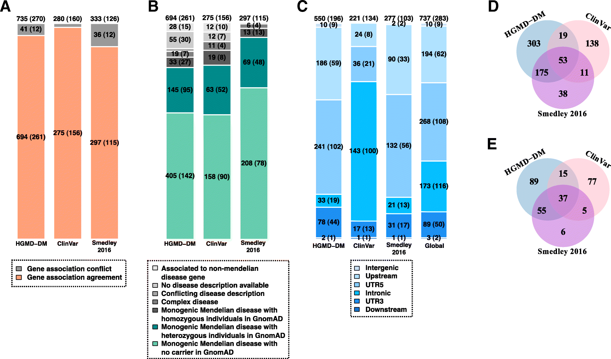 Inherited Variations In Noncoding >> Ncboost Classifies Pathogenic Non Coding Variants In Mendelian