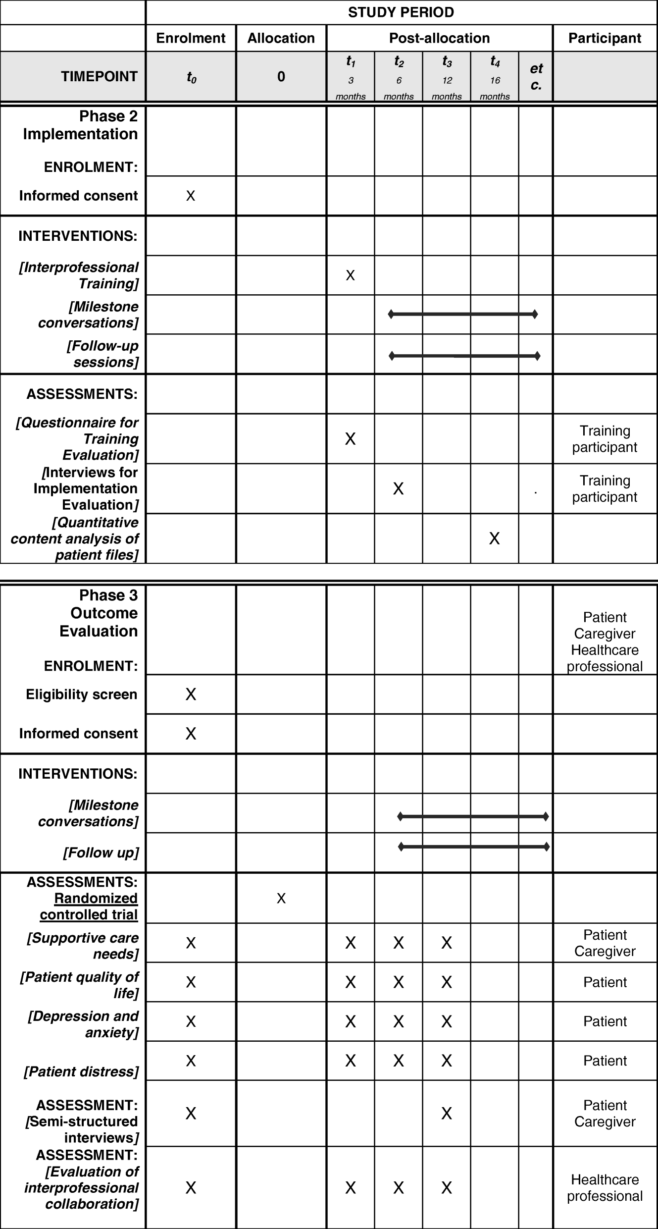 The Heidelberg Milestones Communication Approach Mca For Patients
