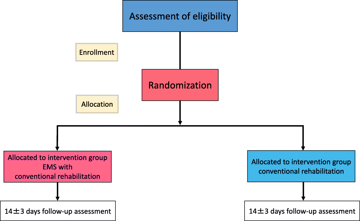 study protocol for single center open label randomized controlled