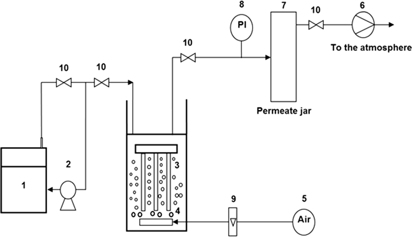 wastewaters treatment containing phenol and ammonium using aerobic submerged membrane bioreactor