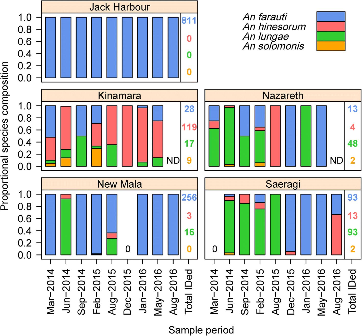 7da9df7e8ec8a Spatial-temporal heterogeneity in malaria receptivity is best ...