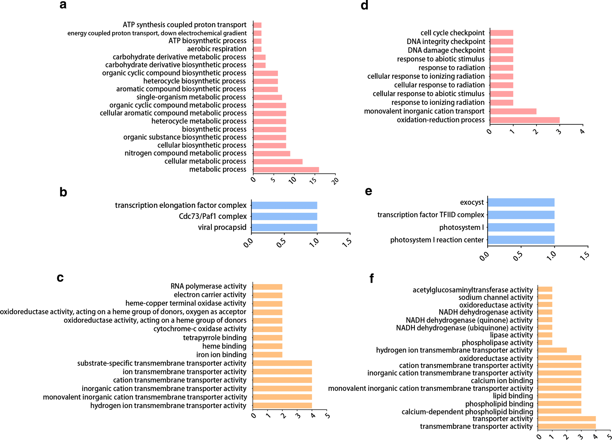 Comparative analysis of transcriptional profiles of Schistosoma