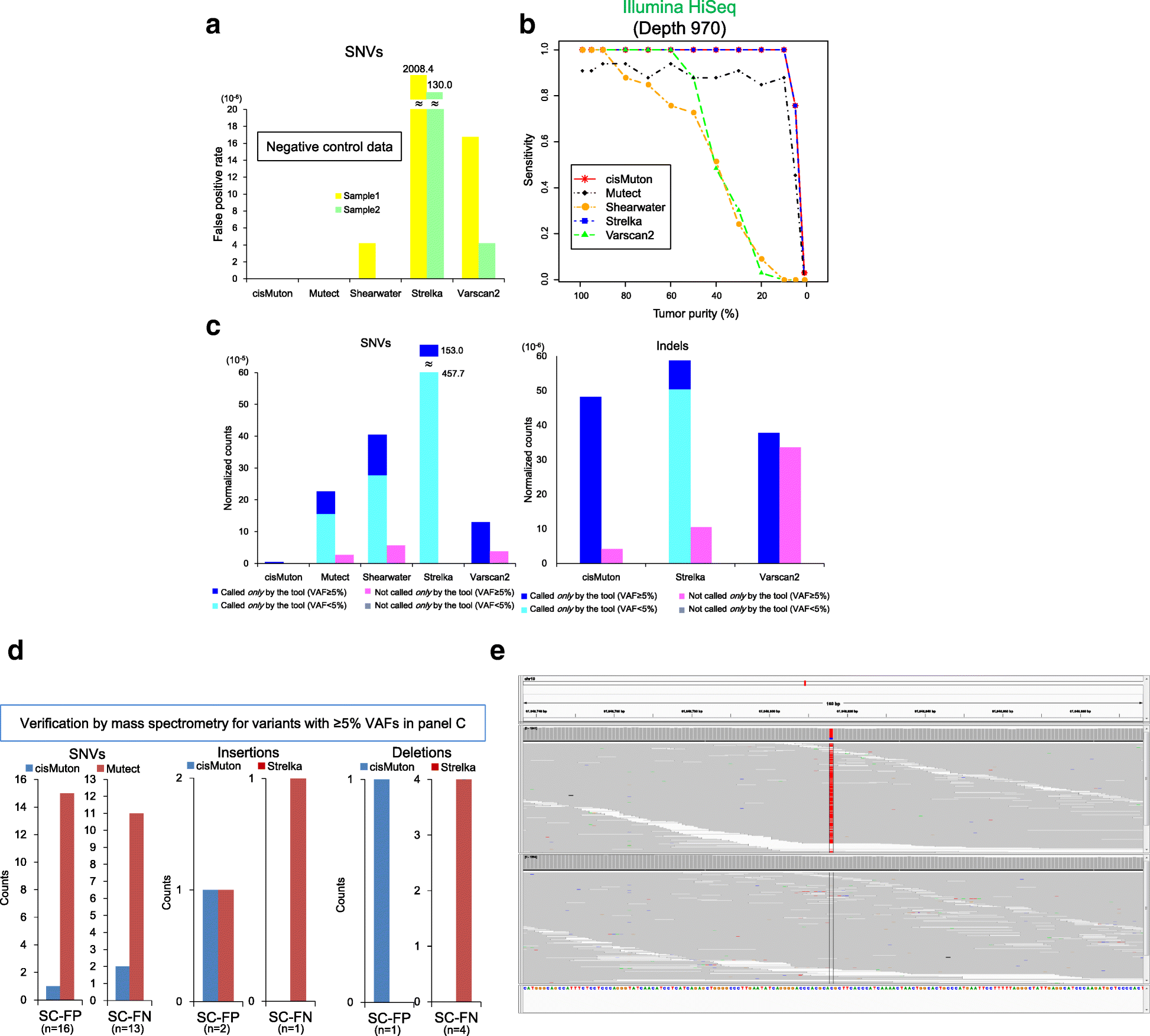 A Computational Tool To Detect Dna Alterations Tailored Formalin Png 11kb 26987d1392783649detachedgaragenopowergaragewiringpng Fig 1